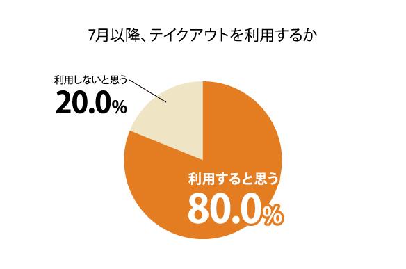 7月以降、8割がテイクアウトを利用すると思うと回答/飲食店の ...