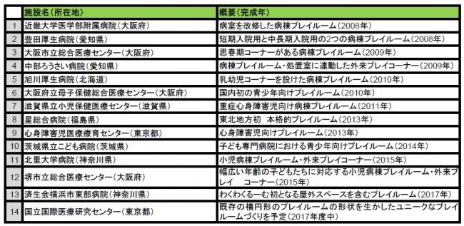 「マニュライフわくわくるーむ」一覧(2017年7月現在)