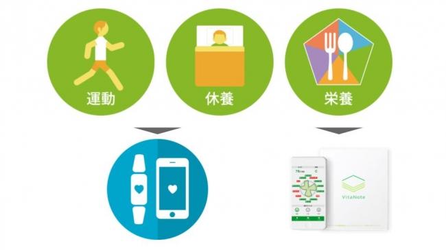 健康の三原則。運動や休養はウェアラブルが発達してきた。栄養も計測可能な時代に。