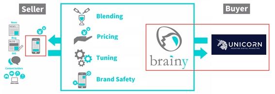 「brainy」と「UNICORN」RTB接続で配信連携開始