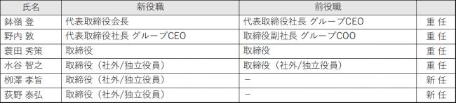 オプトホールディング、新たな取締役を選任 〜社外の柳澤孝旨氏、荻野泰弘氏〜