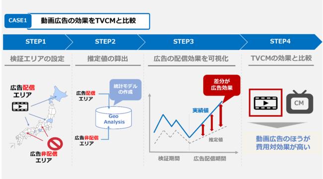 CASE1:動画広告の効果をTVCMと比較