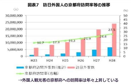 出典:京都府観光総合調査