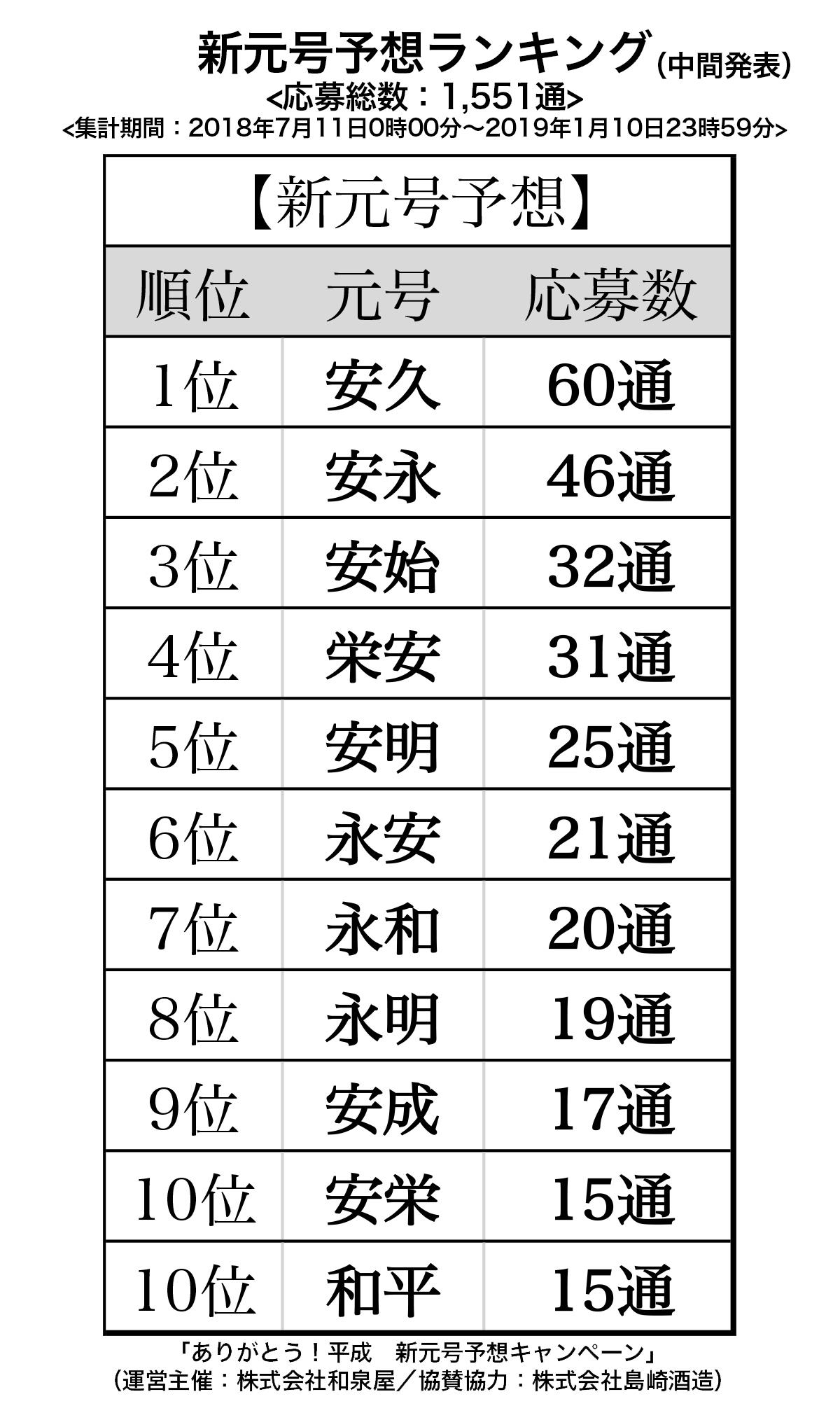 新元号予想ランキング中間発表!予想1位は、\u201c安久\u201d、1番人気の漢字は、\u201c安\u201d|株式会社和泉屋のプレスリリース