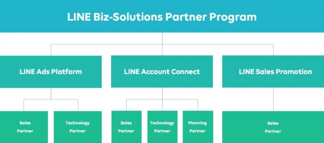 LINE Biz-Solutions Partner Program 構成図