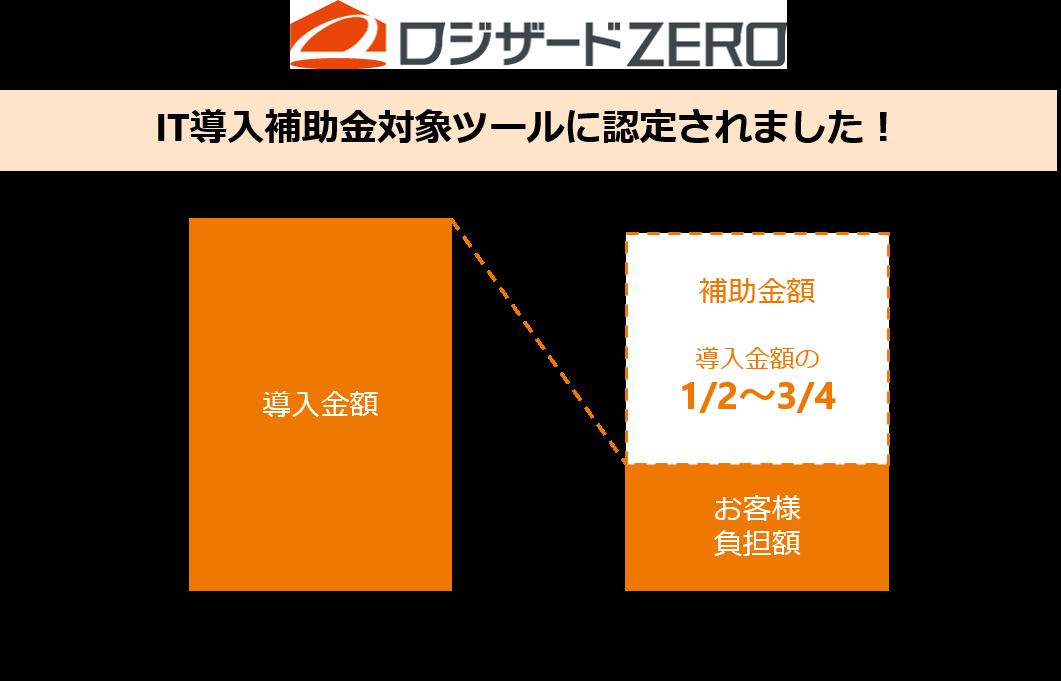 クラウド型在庫管理システム「ロジザードZERO」 IT導入補助金2020(A類型・C類型)の対象ツールに認定
