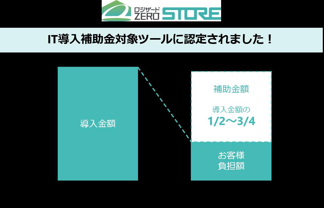 クラウド型店舗在庫管理システム「ロジザードZERO-STORE」IT導入補助金2020(A類型・C類型)の対象 ...