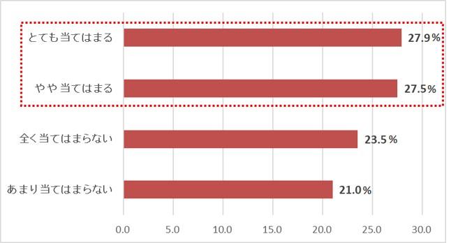 半数以上の(55.4%)がコロナ禍を考慮・意識して引越をしたと回答。