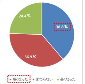 「通勤時間」は、「短くなった」と回答した人が38.8%で最多。 「長くなった」(24.4%)に比べ14.4ポイントも高い結果に。