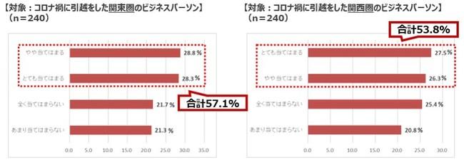 関東圏の方がコロナ禍を考慮・意識して 引越をした人が3.3ポイント多い