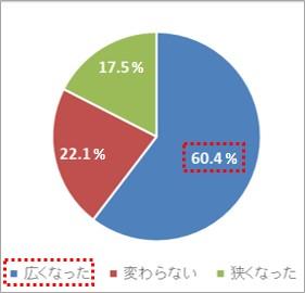 前住居よりも部屋が「広くなった(増えた)」という人は60%以上存在。