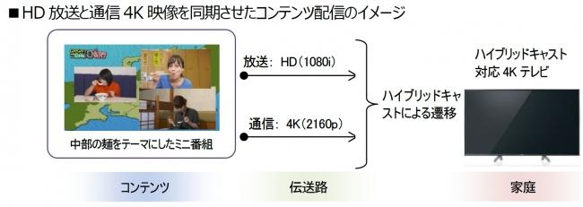 ■HD放送と通信4K映像を同期させたコンテンツ配信のイメージ