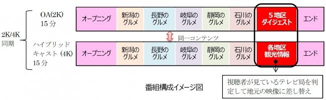 番組構成イメージ図