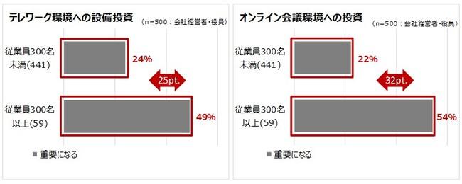 グラフ4:新型コロナ収束後の設備投資について(企業規模別)