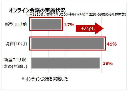 グラフ2:オンライン会議の実施状況