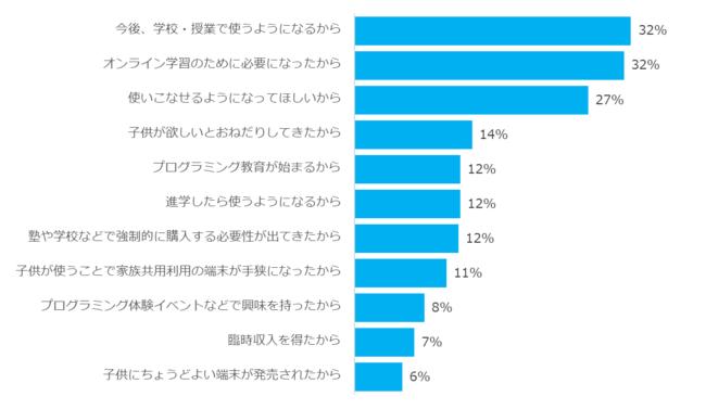 【グラフ3:子供に専用PCを買い与えた理由】