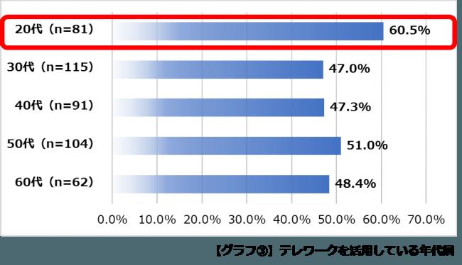 【グラフ3】テレワークを活用している年代層