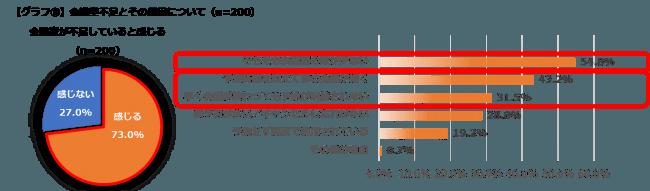 【グラフ5】会議室不足とその原因について(n=200)