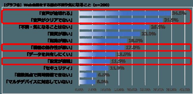 【グラフ6】Web会議をする際の不満や気になること(n=200)