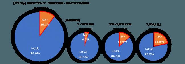 【グラフ1】勤務先でテレワーク制度が採用・導入されている割合