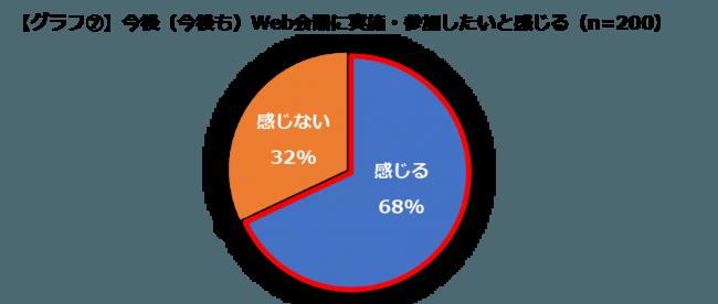 【グラフ7】今後(今後も)Web会議に実施・参加したいと感じる(n=200)