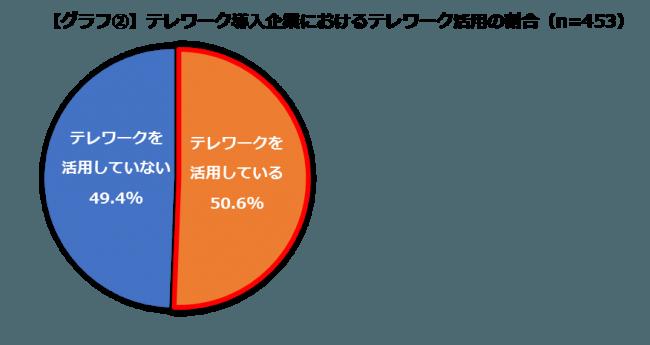 【グラフ2】テレワーク導入企業におけるテレワーク活用の割合(n=453)
