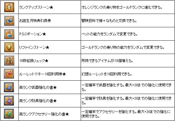 ▼カムバック応援BOXから獲得できるアイテム一覧
