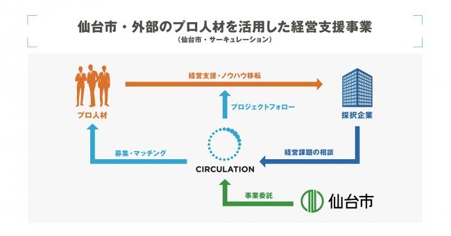 仙台市・サーキュレーション 外部のプロ人材を活用した経営支援事業