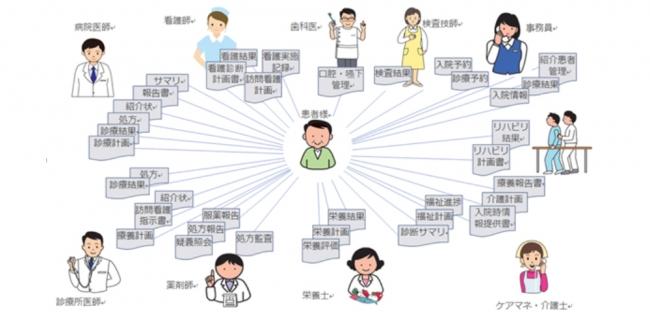 患者さんを中心としたネットワーク