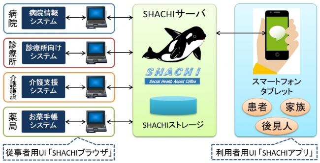 SHACHIのシステム概要