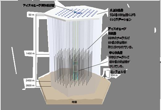 現在のアイスキューブ観測施設の全体図