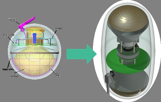 左は現検出器モジュールのDOM。下向きに光電子増倍管が1つ設置されている。 新型は上と下に組み合わさって内蔵しており、様々な方向からやって来るニュートリノの検出により適したデザインとなっている。
