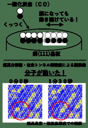 図1:基板上の銅の模式図(上)と走査型トンネル顕微鏡での観察画像(下)