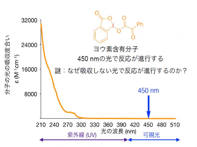 化学式 ヨウ素