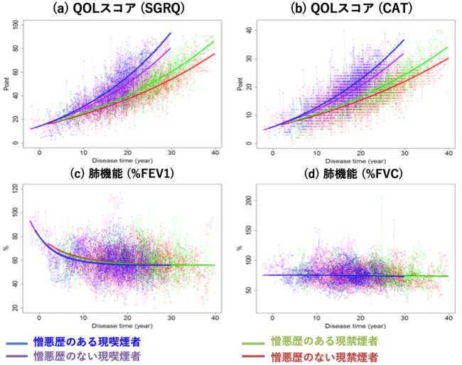 図1:SReFT解析で、喫煙の有無と病態悪化の有無に着目して比較推定した各指標の時系列変化。喫煙者(図中青・紫)と比較して禁煙者(図中赤・緑)は、QOLの低下速度が遅かった。