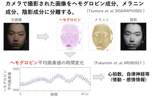 図4:色素成分分離と心拍波形の計測 (情動計測)。顔の動画から、バイタル情報をリモートで取得