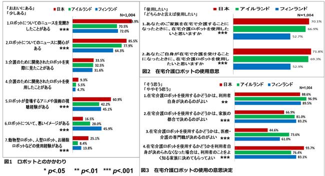 図1:ロボットとのかかわり、図2:在宅介護ロボットの使用意思、図3在宅介護ロボットの使用の意思決定