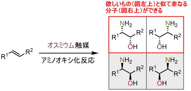 図2:オスミウム触媒を使った シャープレス不斉アミノオキシ化:オスミウム金属の高コストと高毒性、ならびに目的とする化合物と似て非なる化合物(構造異性体)もできてしまうことが課題であった。
