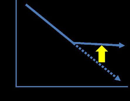 図3:オートファジー活性薬の効果