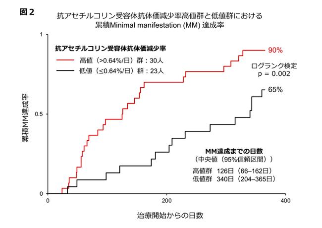 図2:抗アセチルコリン受容体抗体価減少率の高値群と低値群における累積MM達成率