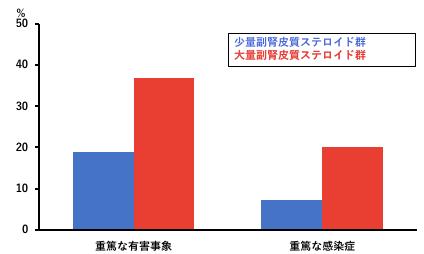 図3:有害事象の発生割合