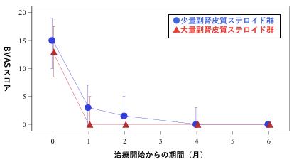 図2:疾患活動性の推移