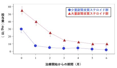 図1:副腎皮質ステロイド投与量の推移