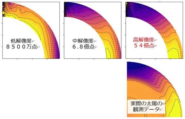 数値シミュレーションで再現された差動回転の様子。経度方向に平均した子午面上の値となります。 色は角速度を表し、黄色になるほど速い自転速度(短い自転周期)を示しています。