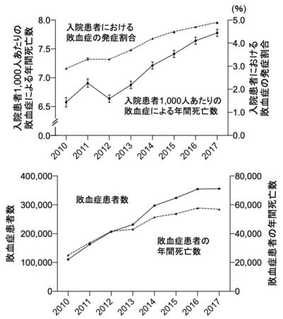 2010年から2017年にかけての日本での敗血症に関するデータの推移