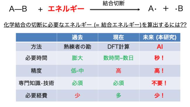 図1 結合エネルギー算出方法