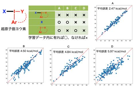 図 3 適応範囲の調査結果