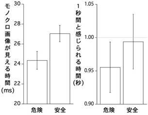 実験の結果。時間精度(左)。1秒間と同じ長さに感じられる時間(右)