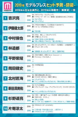 「2019ヒット予測」俳優部門トップ10