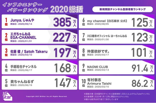バー 日本 者 ユーチュー ランキング 登録 数 2020年総合YouTuberランキングは芸能人の伸びと巣ごもり需要が顕著に ―